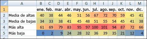 Datos de temperatura con formato condicional