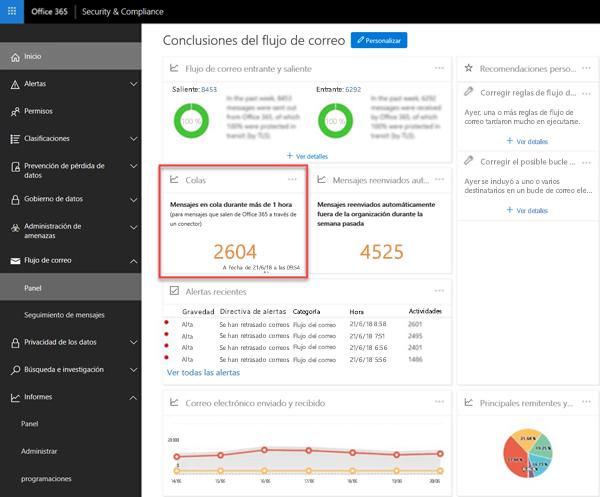 Colas en el panel de flujo de correo en el centro de cumplimiento y la seguridad de Office 365