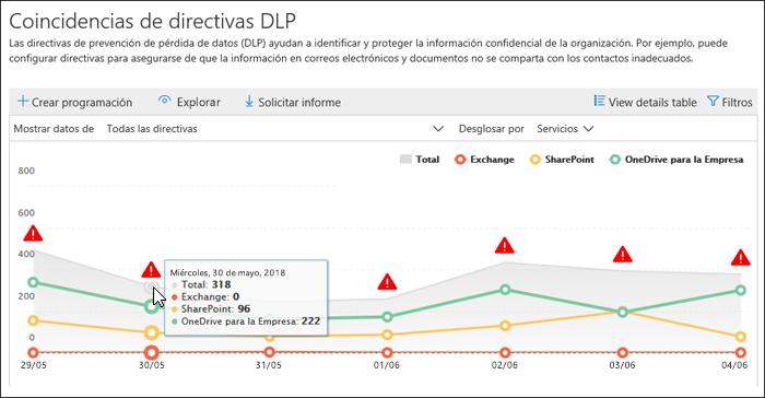 Informe coincide con la directiva DLP