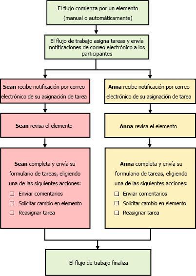 Diagrama de flujo de trabajo simple para recopilar comentarios