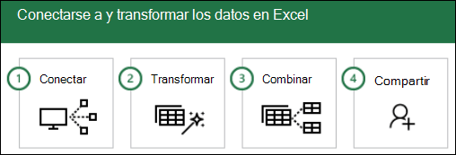 Pasos de Power Query: 1) Connect, 2) Transform, 3) combinar, 4) compartir