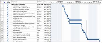 Vista de gráfico de Gantt de las tareas secuenciales
