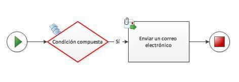 No se puede agregar manualmente una condición compuesta a un diagrama de flujo de trabajo.