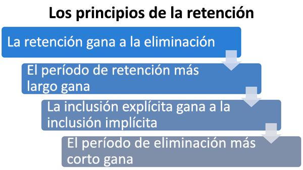 Diagrama de los principios de retención