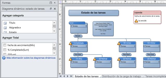 Un diagrama dinámico de Visio creado a partir de una lista de seguimiento de problemas de SharePoint