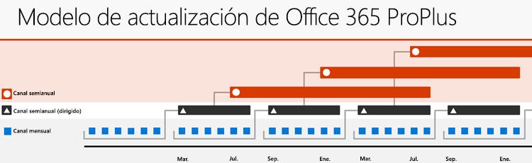 Los tres principales Office 365 actualización canales, que muestra la relación entre los canales de actualización y la cadencia de lanzamiento