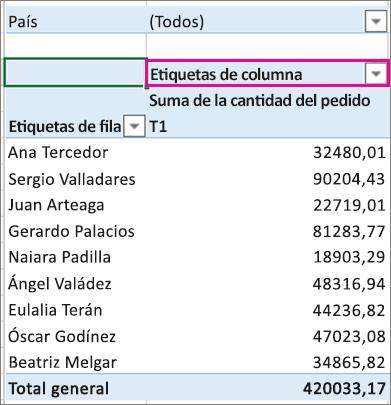 Área Columnas en la tabla dinámica