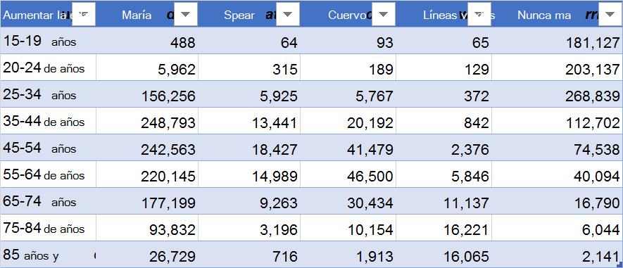 Ejemplo de datos con los encabezados de columna en la parte superior: grupo de edad, Casado, separados, Divorced, Widowed y nunca boda