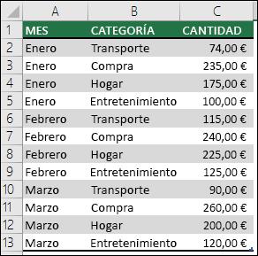 Datos de gastos domésticos de ejemplo para crear una tabla dinámica con meses, categorías y cantidades