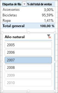 Resultado correcto de Suma del % de ventas en una tabla dinámica