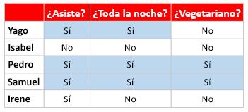 Una tabla de muestra