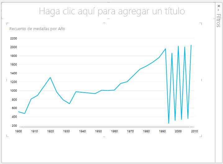 gráfico de líneas de Power View
