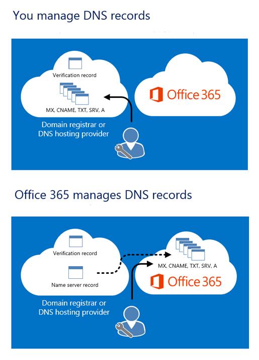 Al administrar sus registros de DNS, los edita en el proveedor de host DNS. Cuando Office 365 administra los registros de DNS, después de cambiar los registros del servidor de nombres, los demás registros se almacenan en Office 365.