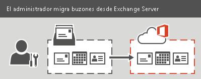 Un administrador realiza una migración total o preconfigurada a Office365. Todo el correo electrónico, los contactos y la información del calendario se pueden migrar para cada buzón.