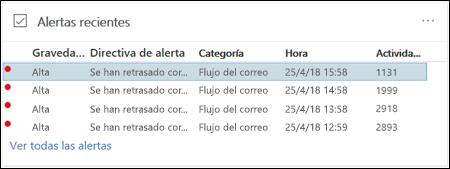 Seleccione una alerta de cola en el área de alertas recientes del panel de flujo de correo en el centro de cumplimiento y la seguridad de Office 365