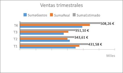 Gráfico de barras de ejemplo
