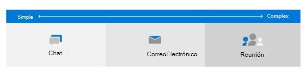 Imagen de un diagrama que muestra iconos de correo electrónico, chat e reunión