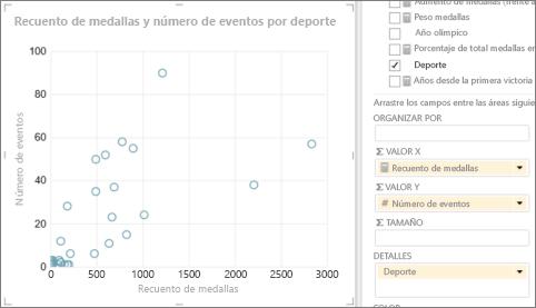 Convertir tabla de Power View a un gráfico de dispersión