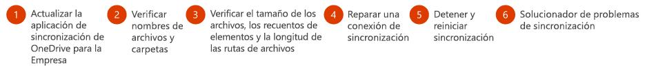 Siga estos pasos para solucionar los problemas de sincronización de OneDrive para la Empresa.