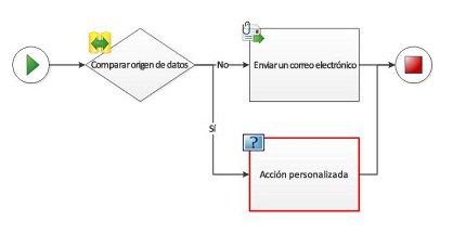 No se puede agregar manualmente una acción personalizada a un diagrama de flujo de trabajo.