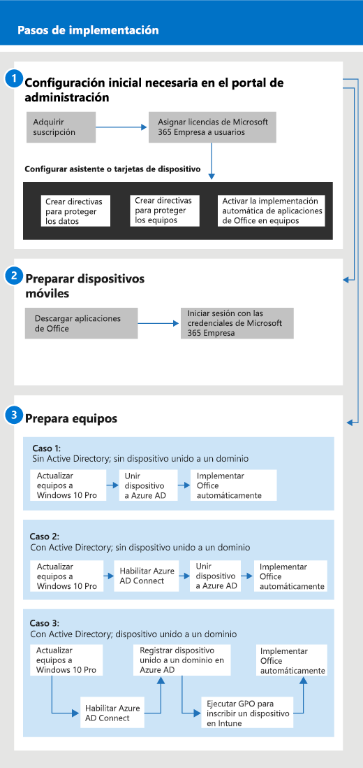 Un diagrama que muestra el flujo de administración y configuración para administradores, así como para un usuario