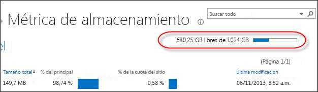 La página Métrica de almacenamiento indica cuánto espacio está usando y cuánto queda libre