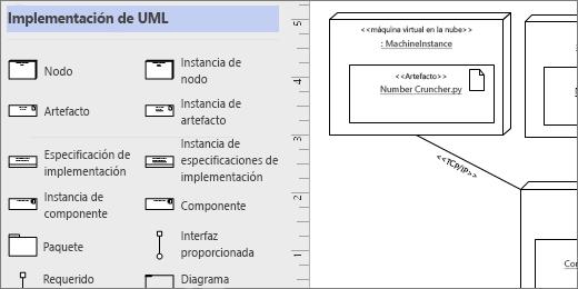 Galería de símbolos implementación de UML, formas de ejemplo en la página