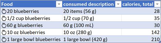 Captura de pantalla de una tabla con tipos de datos de alimentos convertidos.