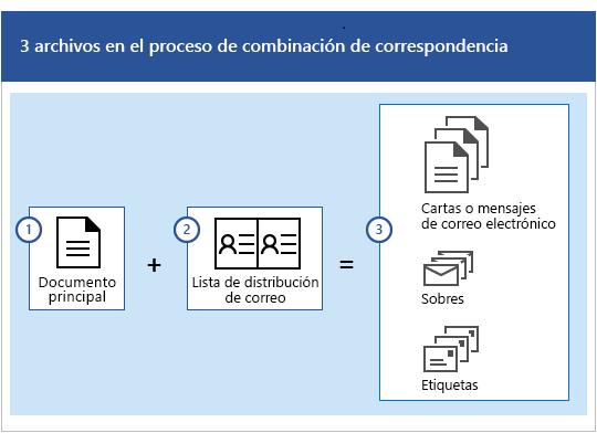 Tres archivos del proceso de combinación de correspondencia, que se compone de un documento principal y una lista de distribución de correo que genera conjuntos de mensajes de correo electrónico o cartas, sobres o etiquetas.