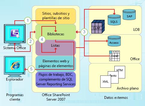 Puntos de integración centrados en datos de InfoPath