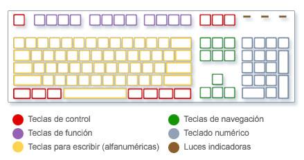 Imagen de un teclado con distintos tipos de teclas