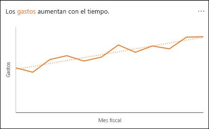 Gráfico de líneas que muestra el gasto aumentando con el tiempo