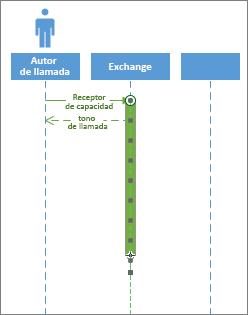Activación de una secuencia de UML