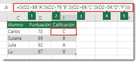 "Instrucción SI anidada compleja: la fórmula de la celda E2 es =SI(B2>97;""A+"";IF(B2>93;""A"";SI(B2>89;""A-"";SI(B2>87;""B+"";SI(B2>83;""B"";SI(B2>79;""B-"";SI(B2>77;""C+"";SI(B2>73;""C"";SI(B2>69;""C-"";SI(B2>57;""D+"";SI(B2>53;""D"";SI(B2>49;""D-"";""F""))))))))))))"