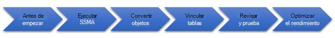 Las fases de la migración de la base de datos a SQL Server