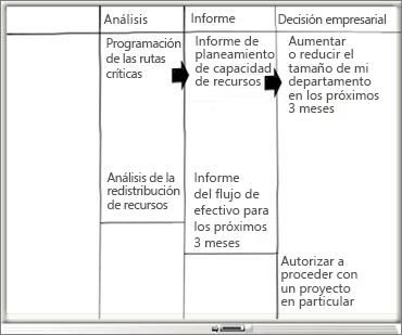 Pizarra con las columnas Análisis, Informe y Decisión empresarial