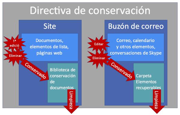 Diagrama que muestra cómo funcionan las directivas de conservación