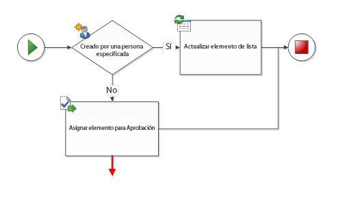 El conector debe estar conectado a dos formas de flujo de trabajo.