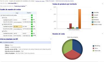 Cuadro de mandos Ventas con los filtros Año fiscal y Ventas de producto aplicados