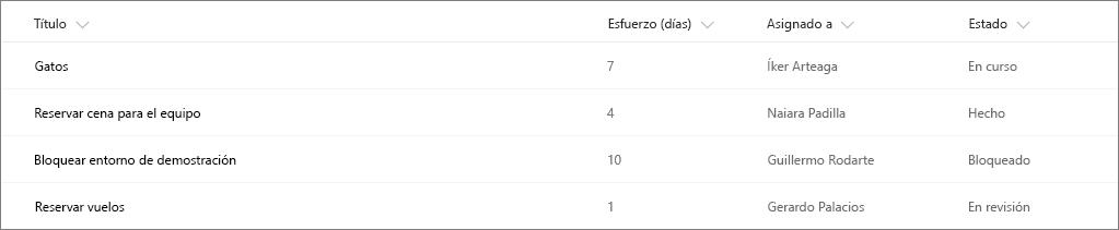 Lista de SharePoint de ejemplo sin formato de columna