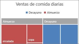 Imagen de categoría de nivel superior del Treemap que se muestra en una pancarta