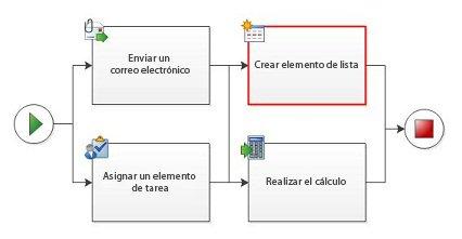 No se permiten actividades paralelas que también sean secuenciales.