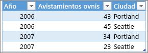 Ejemplo de formato de tabla correcta