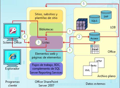 Puntos de integración centrados en datos de Access