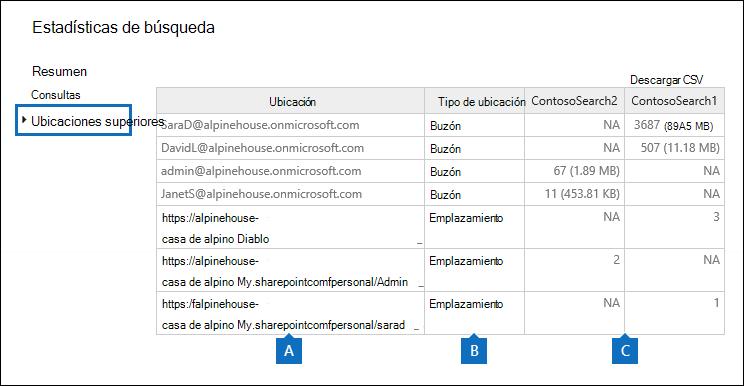 Estadísticas sobre el número de elementos que se encuentran en las ubicaciones de contenido que se buscan