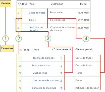 Información general de relaciones entre listas