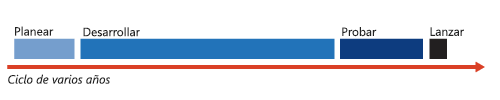 Modelo de publicación de versiones tradicional