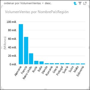 Gráfico de columnas de Power View con detalles de países y regiones de Europa