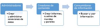 Los administradores, los creadores de contenido y los consumidores de información pueden usar un sitio del Centro de inteligencia empresarial