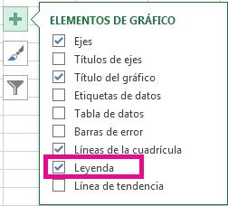 Lista de los diferentes elementos del gráfico